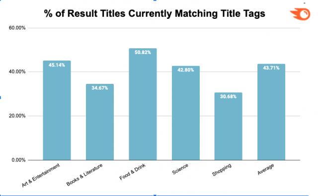 Meta címsor átírási aránya iparágak szerint